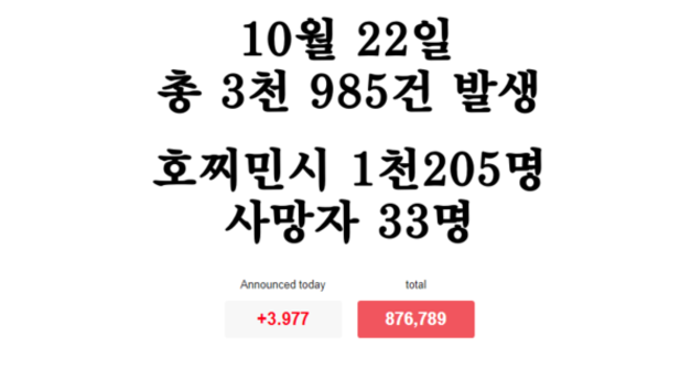[코비드-19 현황] 10월 22일: 총 3천985건 발생, 호찌민시 1천205명, 사망자 33명