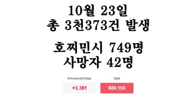 [코비드-19 현황] 10월 23일: 총 3천373건 발생, 호찌민시 749명, 사망자 42명